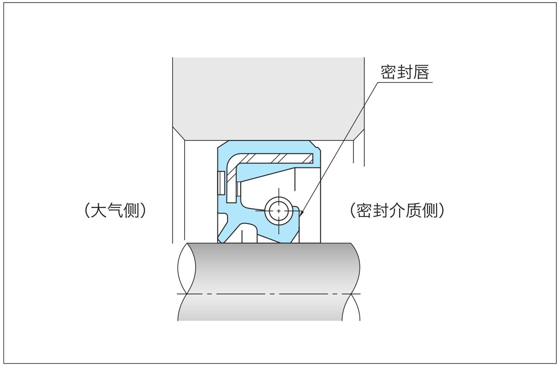 图1-4油封安装方向
