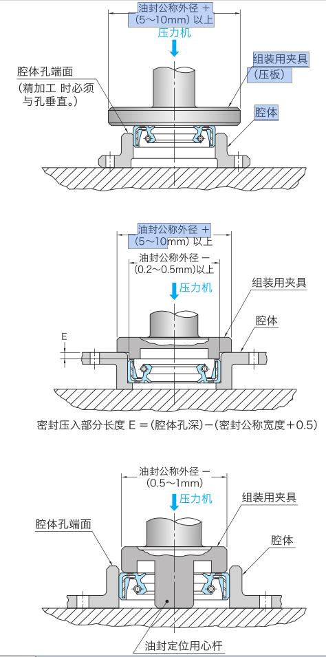 图1-5位安装夹具正确案例