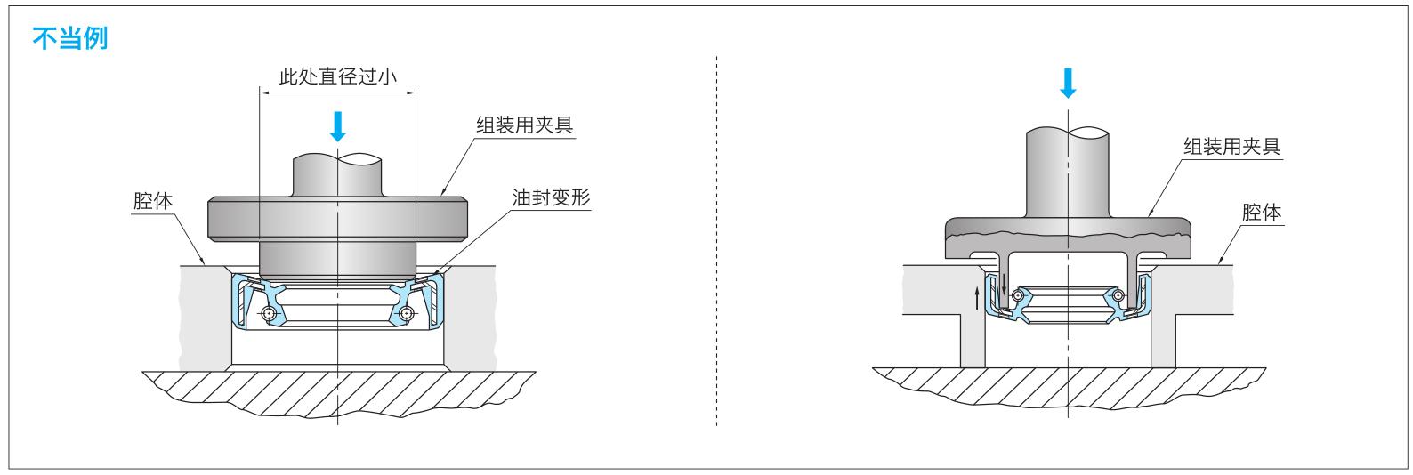 图2-1 安装夹具使用不当