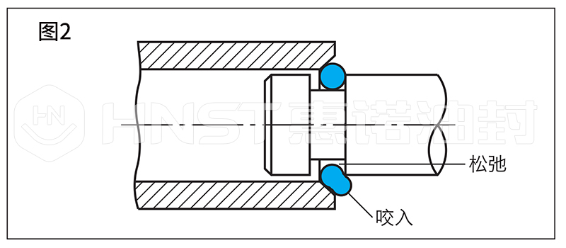 O型密封圈图2
